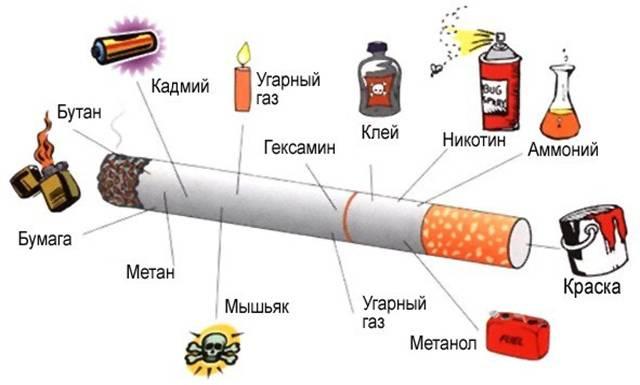 Курение суживает сосуды