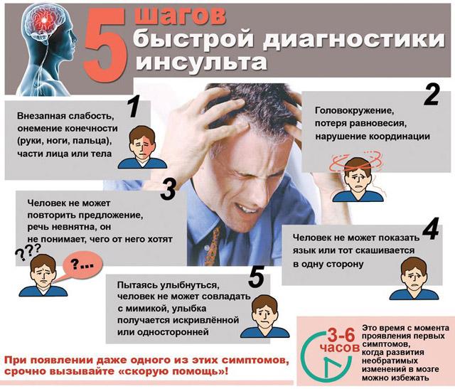 Признаки ишемии мозга