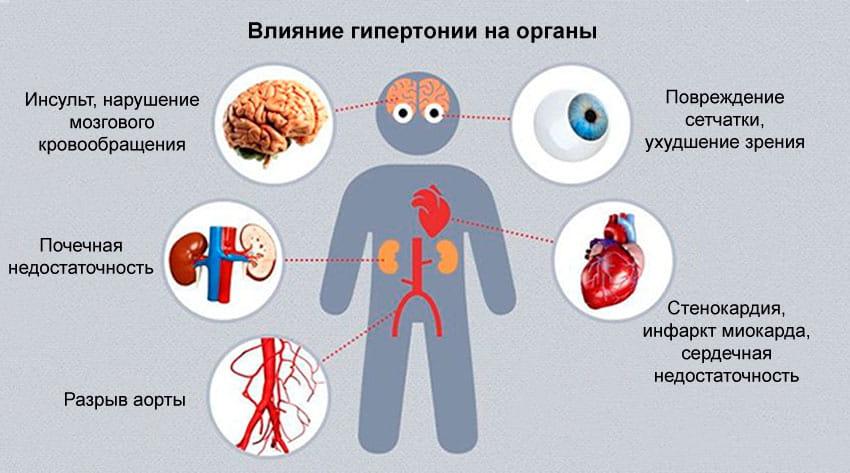 Влияние гипертонии на органы человека