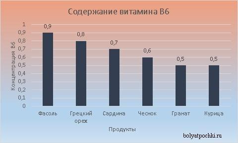 Больше всего витамина B6 находится в фасоли