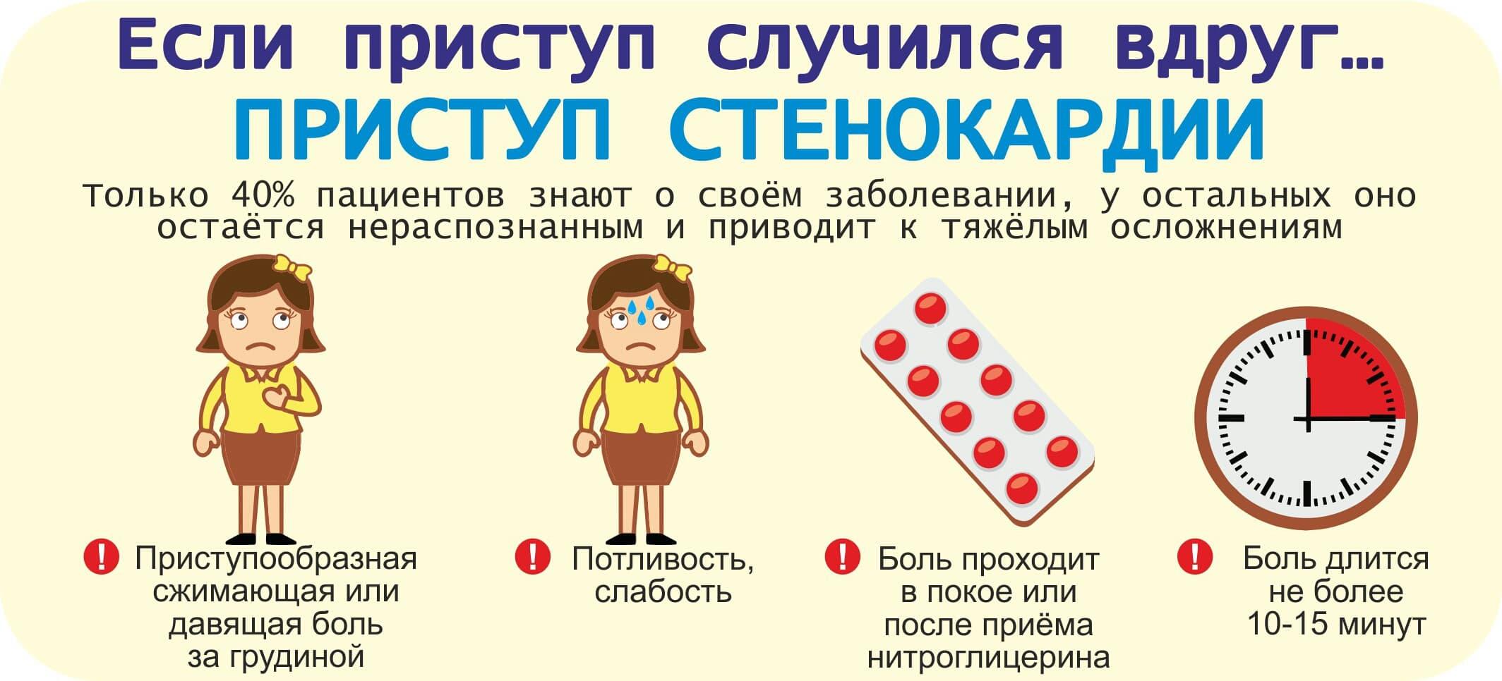 Первая помощь при стенокардии