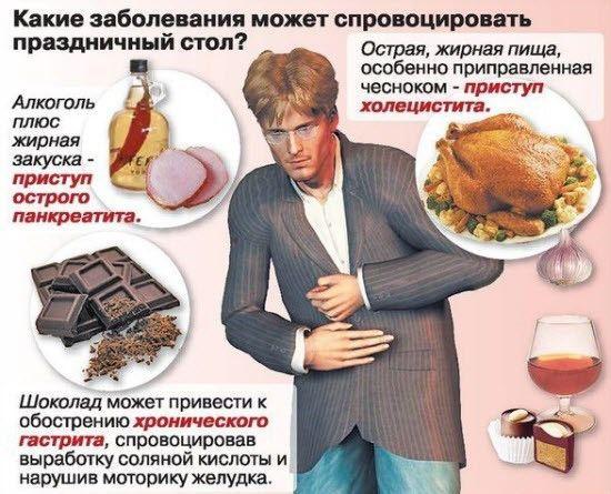 Боль в поджелудочной и вредные продукты