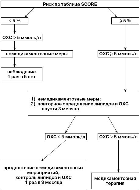 Тактика лечения гиперлипидемии по шкале SCORE