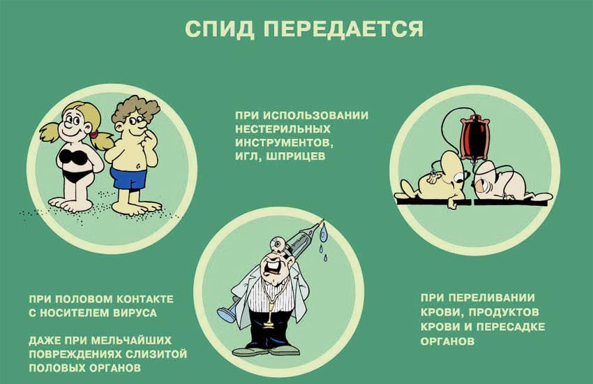 Способы передачи ВИЧ-инфекции