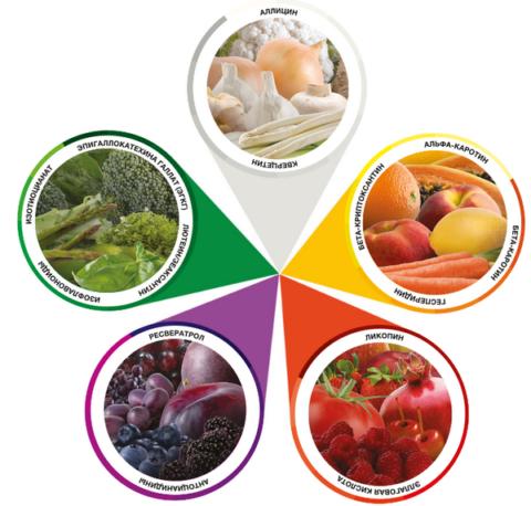 Моча изменяет цвет по естественным факторам: из-за продуктов, в большом количестве содержащие пигментные вещества.