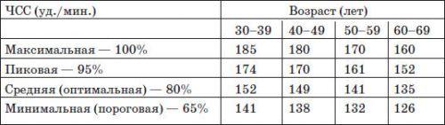 Частота пульса во время тренировок по возрастам