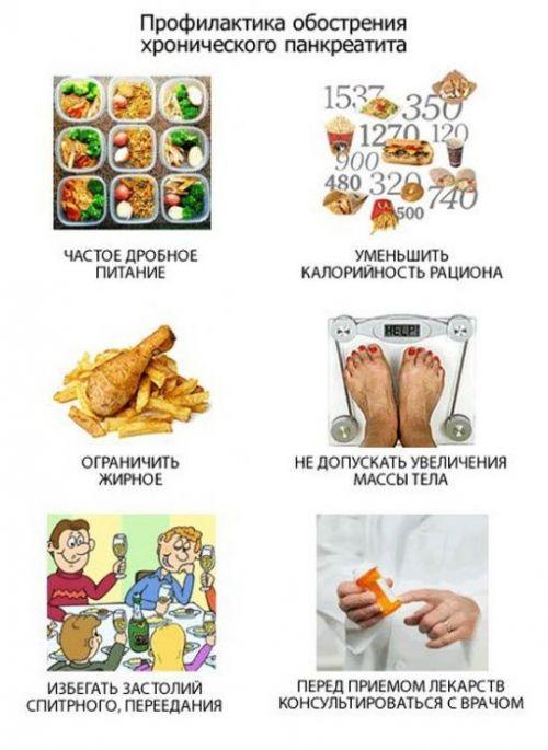 Профилактика обострения панкреатита