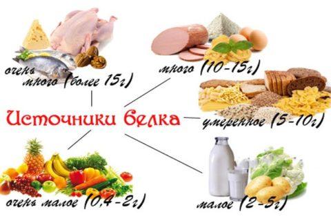 При мочекислых камнеобразованиях в почках требуется ограничить потребление продуктов, в большом количестве содержащих белок.