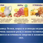 Прием белков, жиров, углеводов должен был тщательно сбалансирован у «гемодиализных» больных и рассчитан под каждого пациента, согласно его состоянию здоровья.