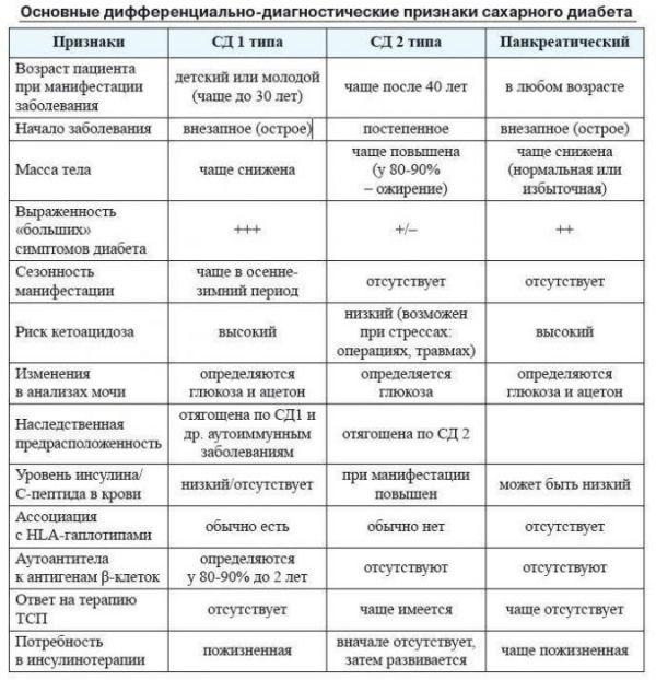 Дифференциальная диагностика двух основных форм сахарного диабета