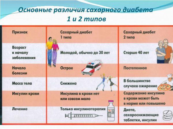Дифференциальная диагностика основных типов заболевания
