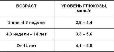 Норма уровня сахара в крови для детей