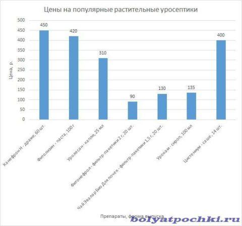 Сравнительная диаграмма цен на популярные растительные уросептики