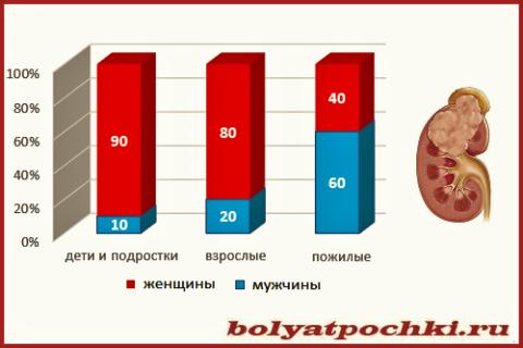 Статистика заболеваемости пиелонефритом в зависимости от пола и возраста