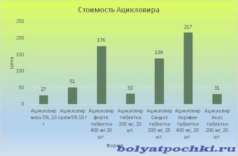 Стоимость Ацикловира варьируется от 27 до 217 рублей