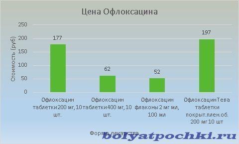 Стоимость Офлоксицина колеблется в пределах 52-197 рублей