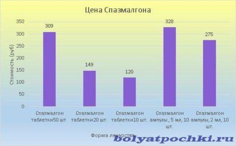 Стоимость Спазмалгона колеблется в пределах 120-328 рублей