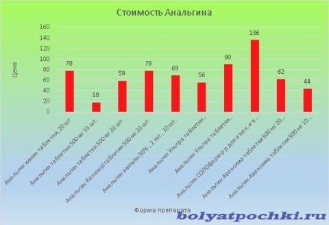 Цена Анальгина колеблется от 18 до 136 рублей