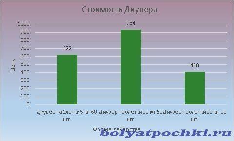 Цена Диувера колеблется от 410 до 934 рублей