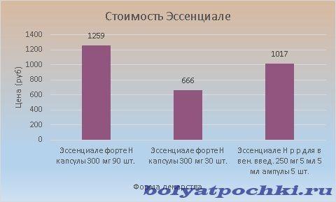 Цена Эссенциале варьируется от 666 до 1259 рублей