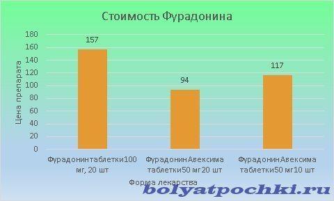 Цена этого препарата варьируется от 94 до 157 рублей