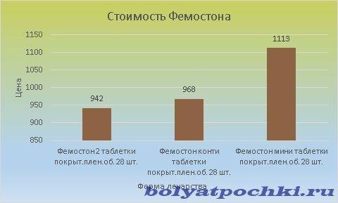 Цена Фемостона колеблется в пределах 942-1113 рублей