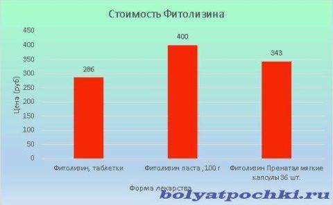 Цена Фитолизина варьируется от 286 до 400 рублей