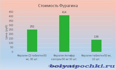 Цена Фурагина варьируется от 138 до 414 рублей.