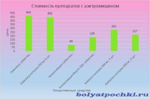 Цена лекарств с азитромиционм варьируется от 84 до 466 рублей