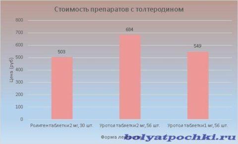 Цена лекарственных средств с толтеродином колеблется в пределах 503-684 рублей