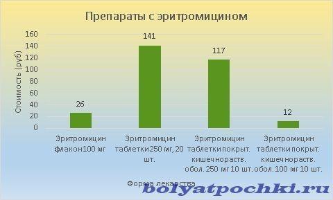 Цена препаратов с эритромицином колеблется в пределах 12-141 рублей