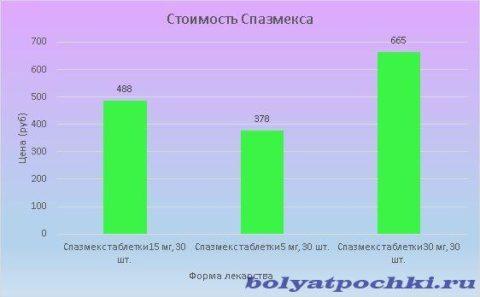 Цена Спазмекса варьируется от 378 до 665 рублей