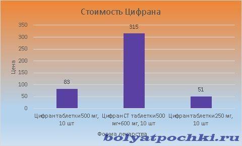 Цена Цифрана варьируется от 51 до 315 рублей